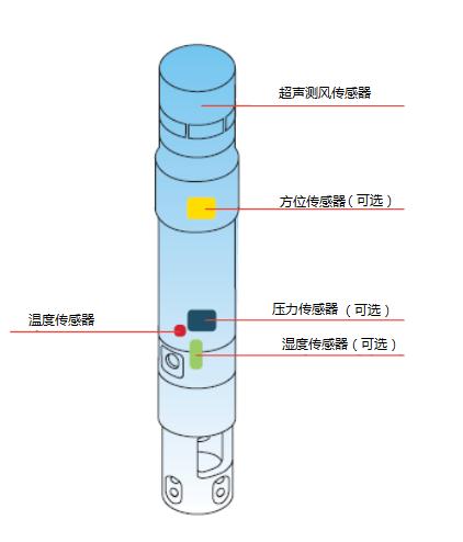 弹道气象测量